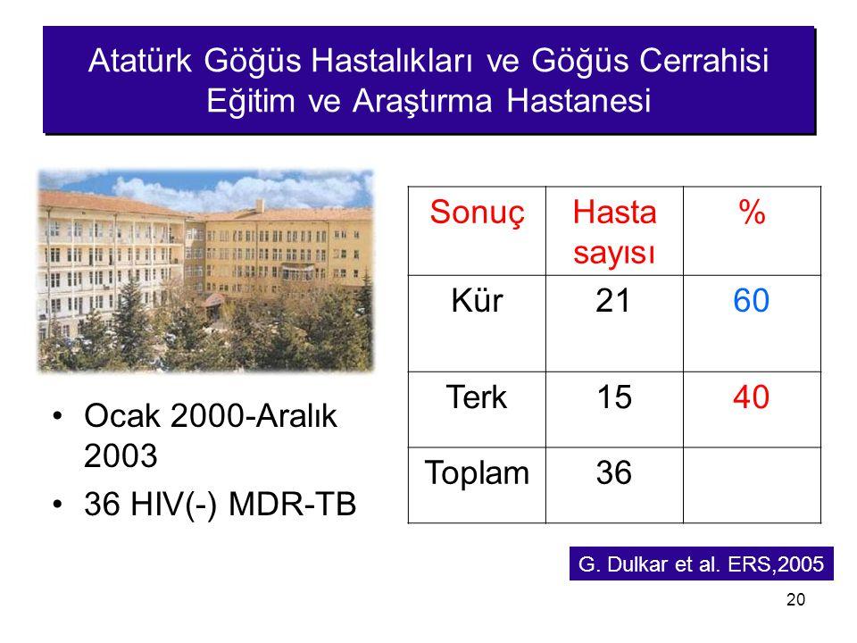20 Atatürk Göğüs Hastalıkları ve Göğüs Cerrahisi Eğitim ve Araştırma Hastanesi Ocak 2000-Aralık 2003 36 HIV(-) MDR-TB SonuçHasta sayısı % Kür2160 Terk
