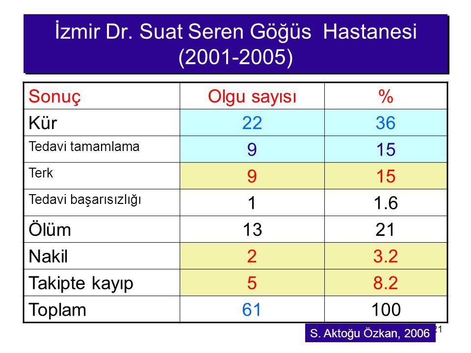 21 İzmir Dr. Suat Seren Göğüs Hastanesi (2001-2005) SonuçOlgu sayısı% Kür2236 Tedavi tamamlama 915 Terk 915 Tedavi başarısızlığı 11.6 Ölüm1321 Nakil23