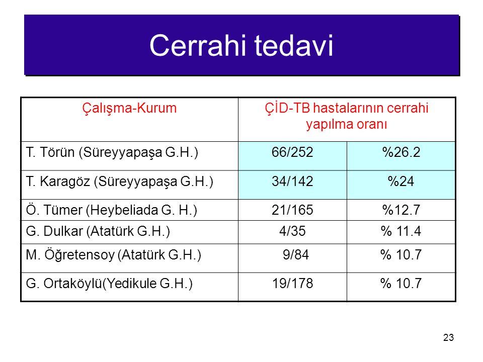 23 Cerrahi tedavi Çalışma-KurumÇİD-TB hastalarının cerrahi yapılma oranı T. Törün (Süreyyapaşa G.H.)66/252%26.2 T. Karagöz (Süreyyapaşa G.H.)34/142%24