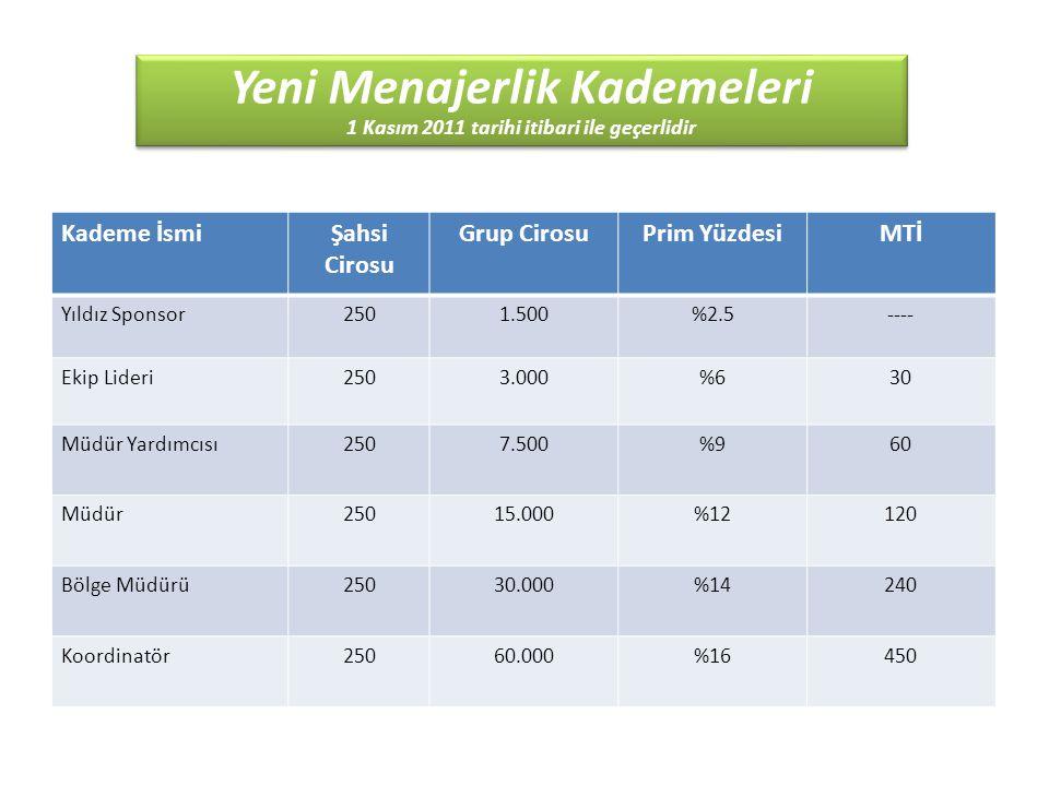 Yeni Menajerlik Kademeleri 1 Kasım 2011 tarihi itibari ile geçerlidir Yeni Menajerlik Kademeleri 1 Kasım 2011 tarihi itibari ile geçerlidir Kademe İsmiŞahsi Cirosu Grup CirosuPrim YüzdesiMTİ Yıldız Sponsor2501.500%2.5---- Ekip Lideri2503.000%630 Müdür Yardımcısı2507.500%96060 Müdür25015.000%12120120 Bölge Müdürü25030.000%14240240 Koordinatör25060.000%16450450