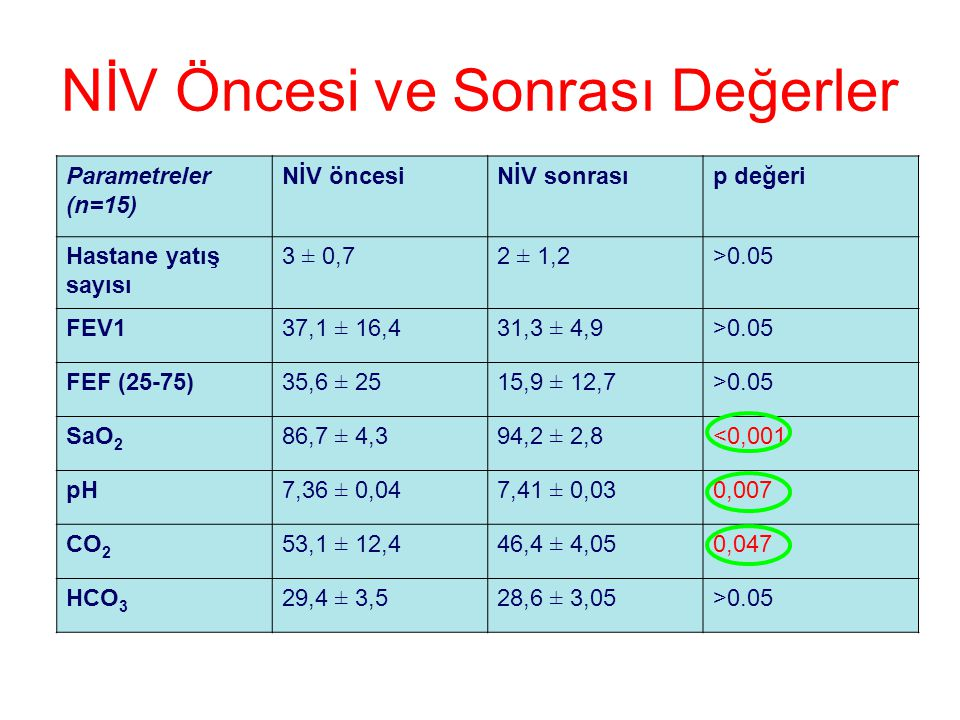NİV Öncesi ve Sonrası Değerler Parametreler (n=15) NİV öncesiNİV sonrasıp değeri Hastane yatış sayısı 3 ± 0,72 ± 1,2>0.05 FEV137,1 ± 16,431,3 ± 4,9>0.