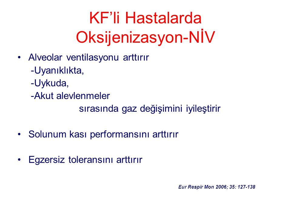 KF'li Hastalarda Oksijenizasyon-NİV Alveolar ventilasyonu arttırır -Uyanıklıkta, -Uykuda, -Akut alevlenmeler sırasında gaz değişimini iyileştirir Solu