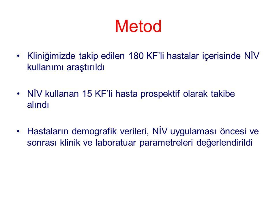 Metod Kliniğimizde takip edilen 180 KF'li hastalar içerisinde NİV kullanımı araştırıldı NİV kullanan 15 KF'li hasta prospektif olarak takibe alındı Ha