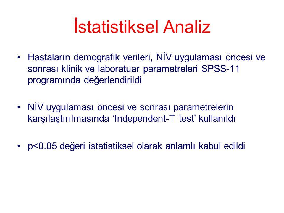 İstatistiksel Analiz Hastaların demografik verileri, NİV uygulaması öncesi ve sonrası klinik ve laboratuar parametreleri SPSS-11 programında değerlend