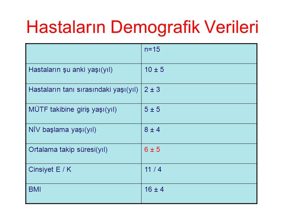Hastaların Demografik Verileri n=15 Hastaların şu anki yaşı(yıl)10 ± 5 Hastaların tanı sırasındaki yaşı(yıl)2 ± 3 MÜTF takibine giriş yaşı(yıl)5 ± 5 N