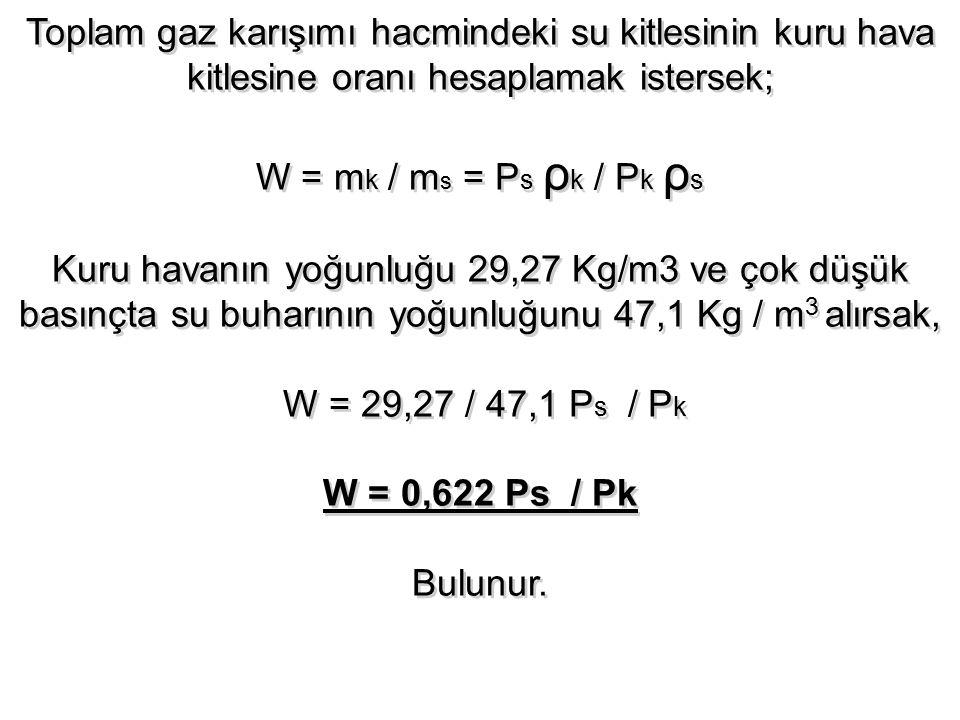 Toplam gaz karışımı hacmindeki su kitlesinin kuru hava kitlesine oranı hesaplamak istersek; W = m k / m s = P s ρ k / P k ρ s Kuru havanın yoğunluğu 2
