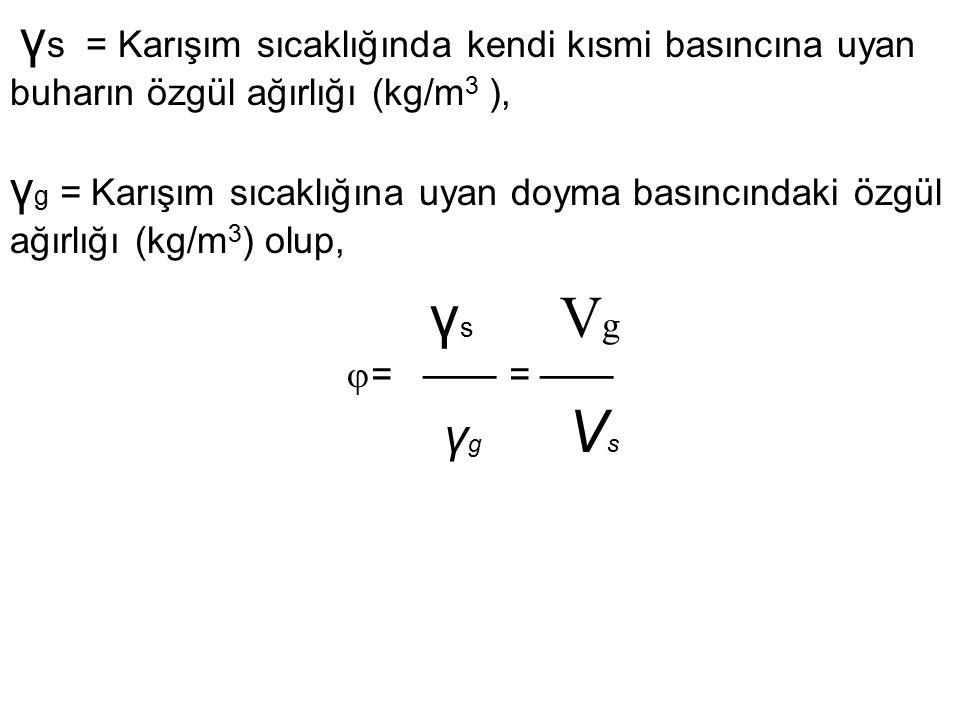 γ s = Karışım sıcaklığında kendi kısmi basıncına uyan buharın özgül ağırlığı (kg/m 3 ), γ g = Karışım sıcaklığına uyan doyma basıncındaki özgül ağırlı