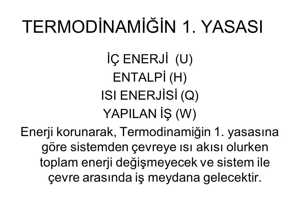 TERMODİNAMİĞİN 1. YASASI İÇ ENERJİ (U) ENTALPİ (H) ISI ENERJİSİ (Q) YAPILAN İŞ (W) Enerji korunarak, Termodinamiğin 1. yasasına göre sistemden çevreye