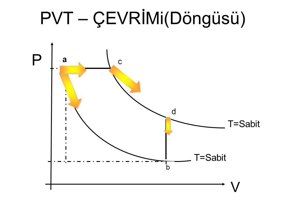 V P a b T=Sabit d c PVT – ÇEVRİMi(Döngüsü)