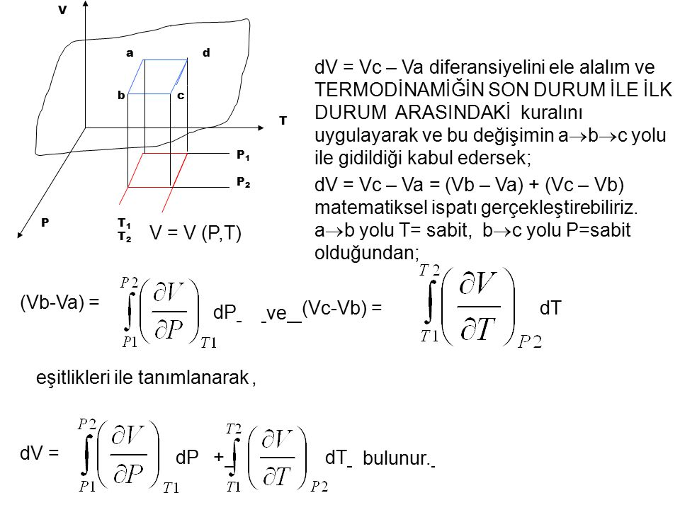V T P a bc d T1T2T1T2 P1P2P1P2 V = V (P,T) dV = Vc – Va diferansiyelini ele alalım ve TERMODİNAMİĞİN SON DURUM İLE İLK DURUM ARASINDAKİ kuralını uygul
