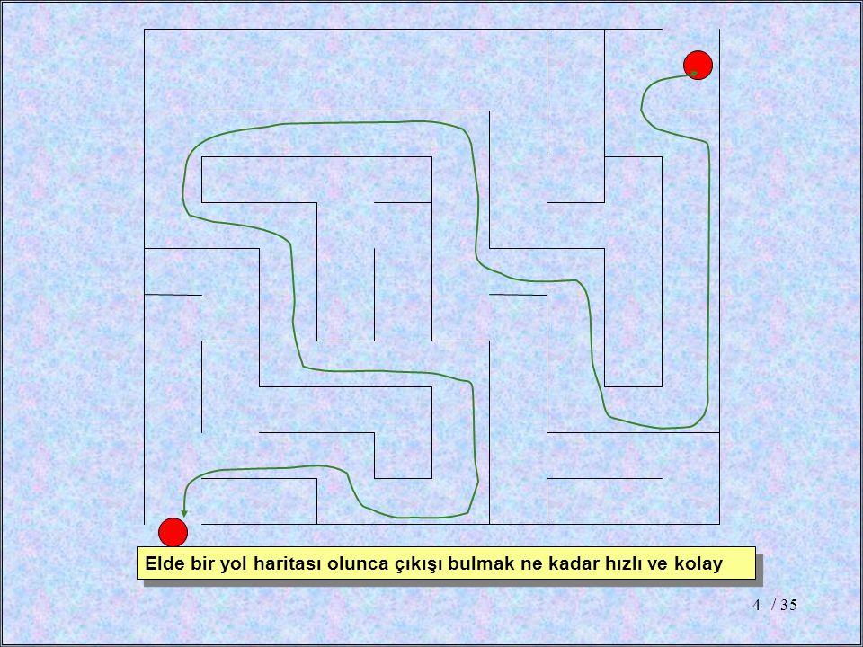 / 354 Elde bir yol haritası olunca çıkışı bulmak ne kadar hızlı ve kolay