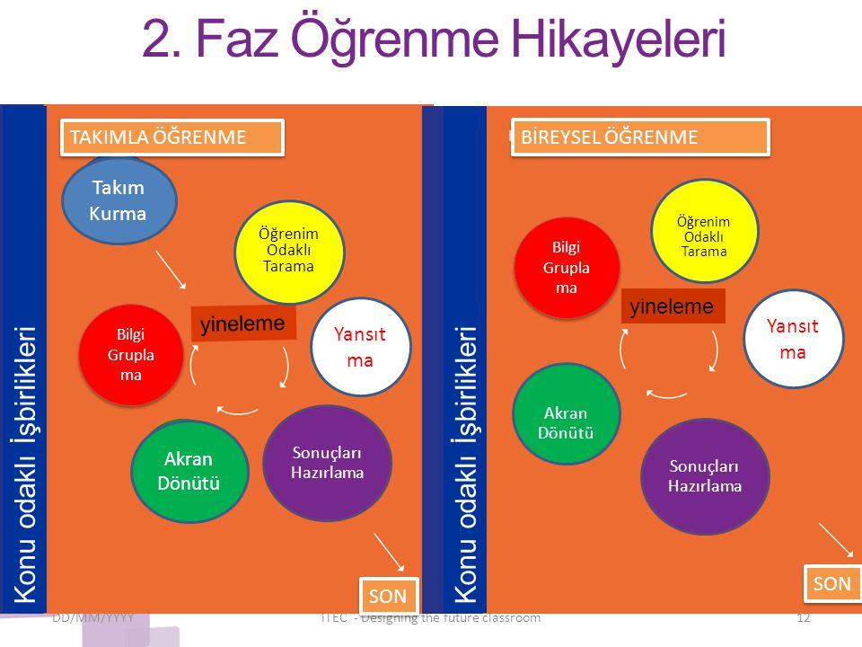 2. Faz Öğrenme Hikayeleri DD/MM/YYYYiTEC - Designing the future classroom12 Bilgi Grupla ma yineleme Bilgi Grupla ma Öğrenim Odaklı Tarama Sonuçları H