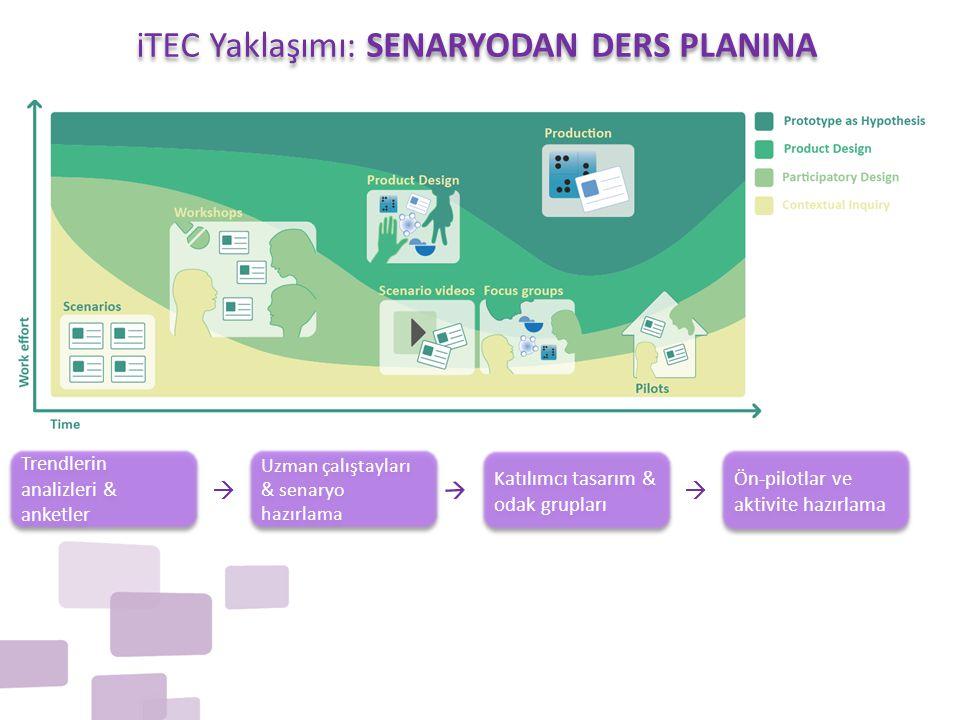 iTEC Yaklaşımı: SENARYODAN DERS PLANINA Ön-pilotlar ve aktivite hazırlama Trendlerin analizleri & anketler  Uzman çalıştayları & senaryo hazırlama Uz