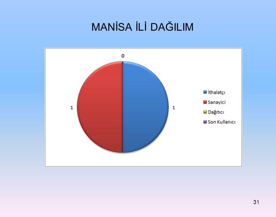 MANİSA İLİ DAĞILIM 31