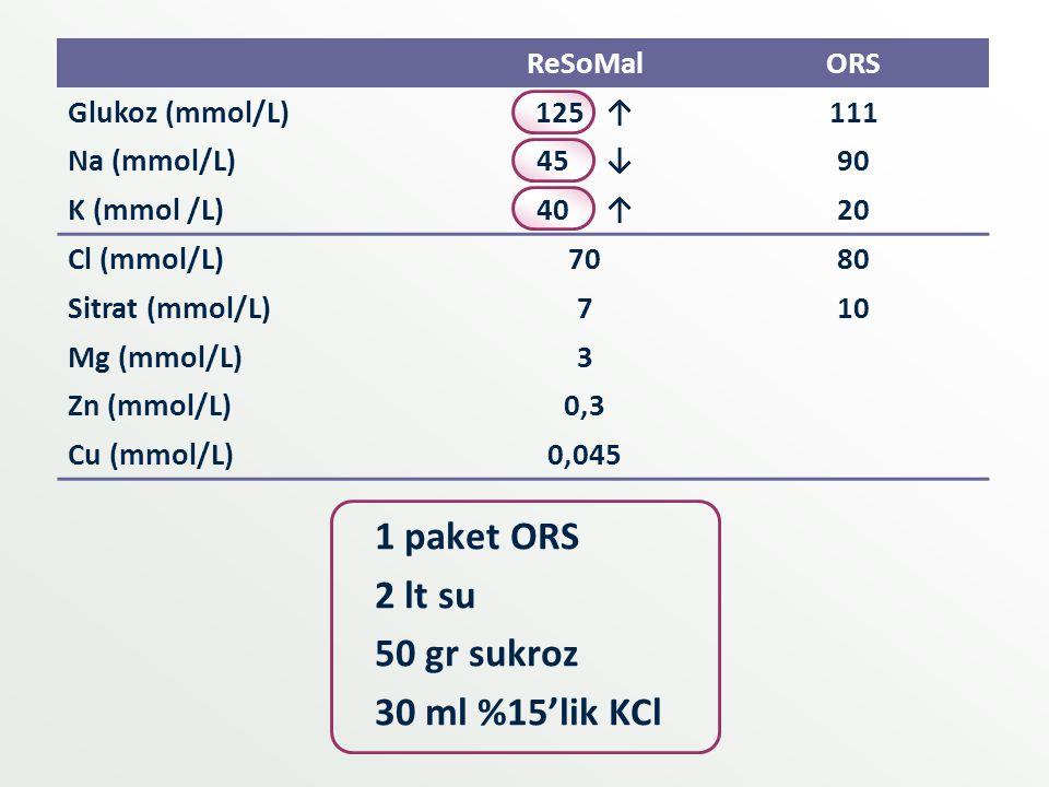 1 paket ORS 2 lt su 50 gr sukroz 30 ml %15'lik KCl ReSoMalORS Glukoz (mmol/L)125 ↑111 Na (mmol/L)45 ↓90 K (mmol /L)40 ↑20 Cl (mmol/L)7080 Sitrat (mmol