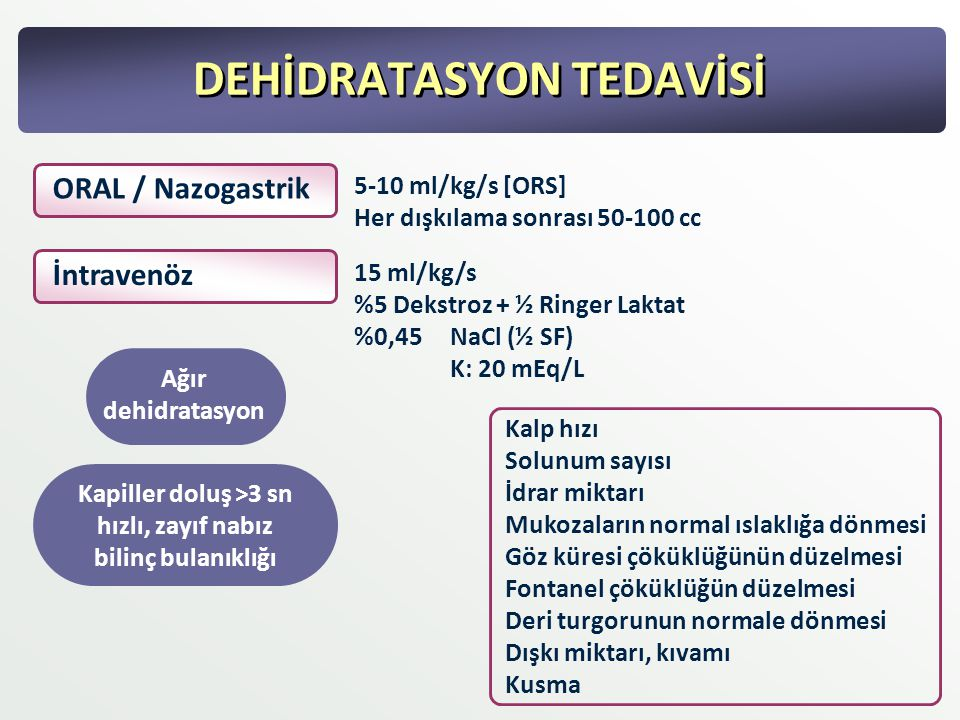 DEHİDRATASYON TEDAVİSİ ORAL / Nazogastrik 5-10 ml/kg/s [ORS] Her dışkılama sonrası 50-100 cc İntravenöz 15 ml/kg/s %5 Dekstroz + ½ Ringer Laktat %0,45