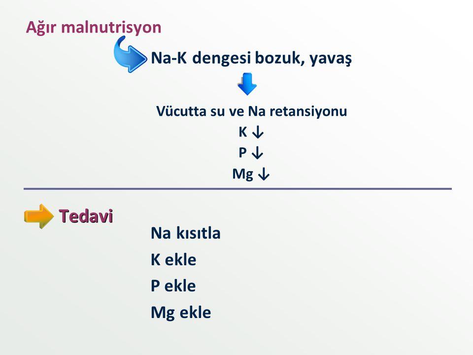Tedavi Ağır malnutrisyon Na-K dengesi bozuk, yavaş Vücutta su ve Na retansiyonu K ↓ P ↓ Mg ↓ Na kısıtla K ekle P ekle Mg ekle