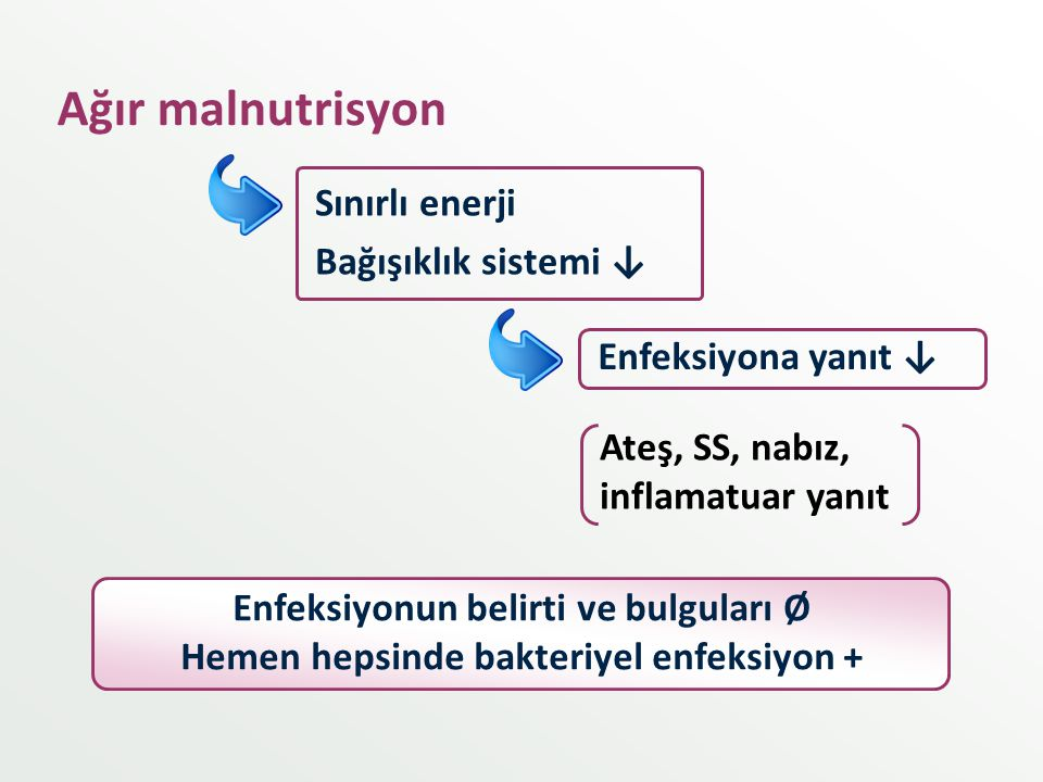 Ağır malnutrisyon Sınırlı enerji Bağışıklık sistemi ↓ Enfeksiyonun belirti ve bulguları Ø Hemen hepsinde bakteriyel enfeksiyon + Ateş, SS, nabız, infl