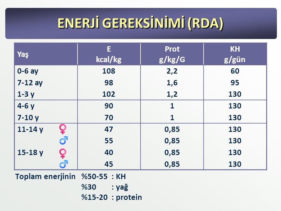 ENERJİ GEREKSİNİMİ (RDA) Yaş E kcal/kg Prot g/kg/G KH g/gün 0-6 ay1082,260 7-12 ay981,695 1-3 y1021,2130 4-6 y901130 7-10 y701130 11-14 y470,85130 550