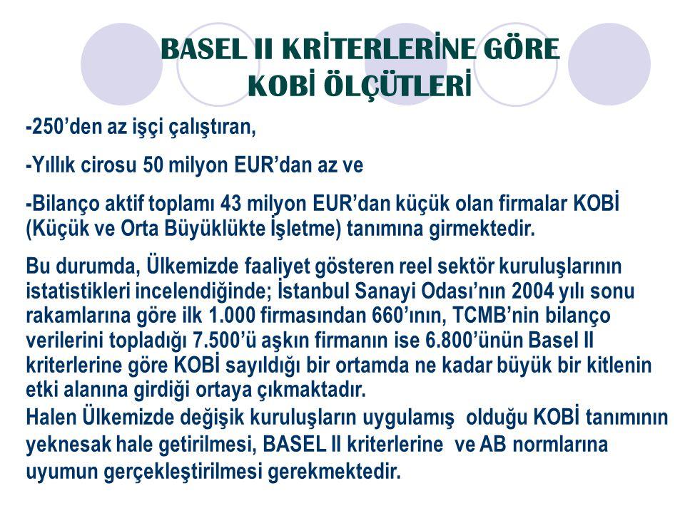 BASEL II KR İ TERLER İ NE GÖRE KOB İ ÖLÇÜTLER İ -250'den az işçi çalıştıran, -Yıllık cirosu 50 milyon EUR'dan az ve -Bilanço aktif toplamı 43 milyon E