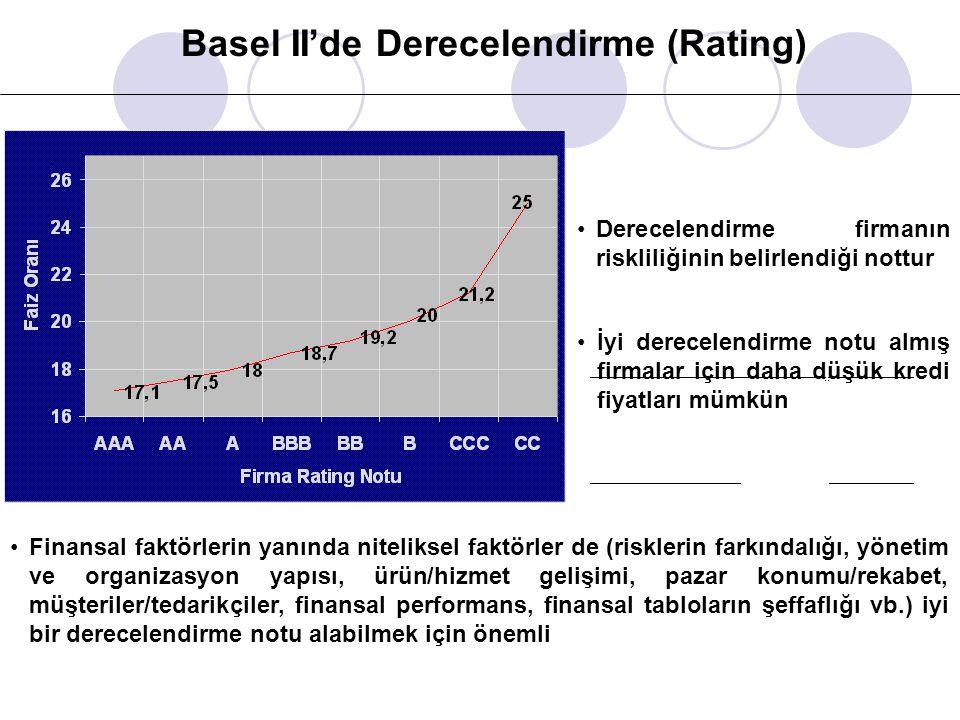 Basel II'de Derecelendirme (Rating) İyi derecelendirme notu almış firmalar için daha düşük kredi fiyatları mümkün Finansal faktörlerin yanında nitelik