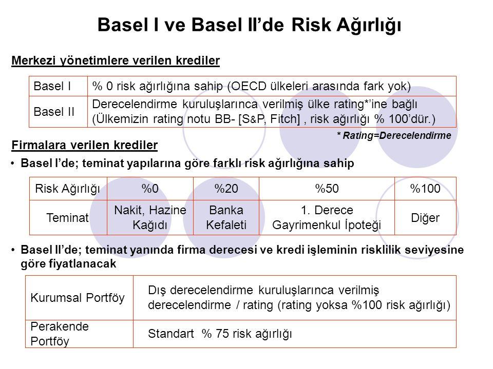 Basel I ve Basel II'de Risk Ağırlığı Basel II'de; teminat yanında firma derecesi ve kredi işleminin risklilik seviyesine göre fiyatlanacak Standart %