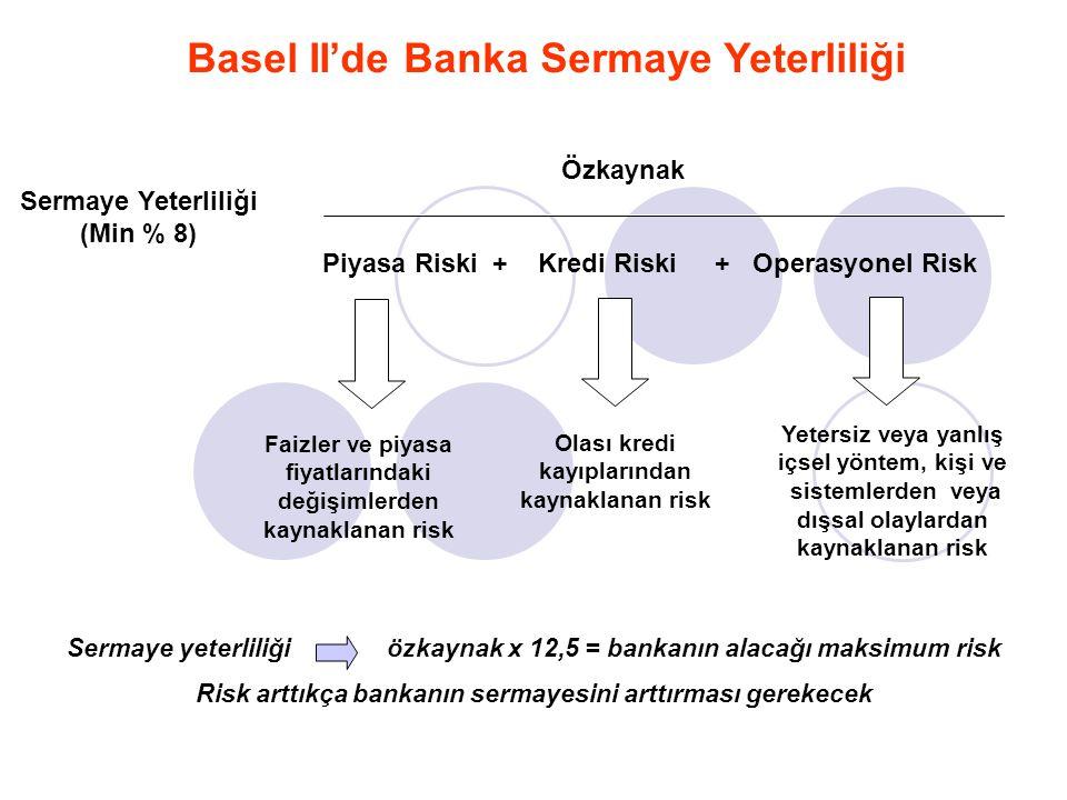 Basel II'de Banka Sermaye Yeterliliği Sermaye Yeterliliği (Min % 8) Özkaynak Piyasa Riski + Kredi Riski + Operasyonel Risk = Faizler ve piyasa fiyatla