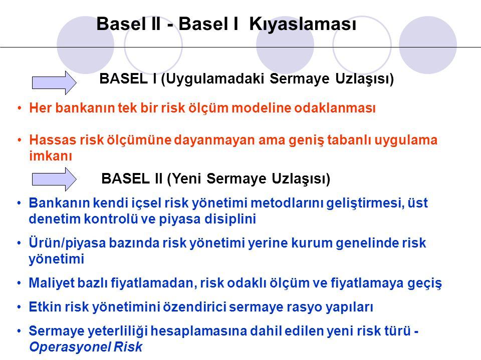 Basel II - Basel I Kıyaslaması BASEL I (Uygulamadaki Sermaye Uzlaşısı) Her bankanın tek bir risk ölçüm modeline odaklanması Hassas risk ölçümüne dayan