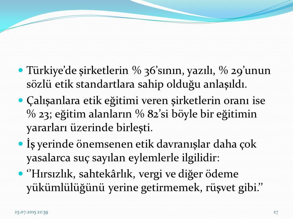 Türkiye'de şirketlerin % 36'sının, yazılı, % 29'unun sözlü etik standartlara sahip olduğu anlaşıldı. Çalışanlara etik eğitimi veren şirketlerin oranı