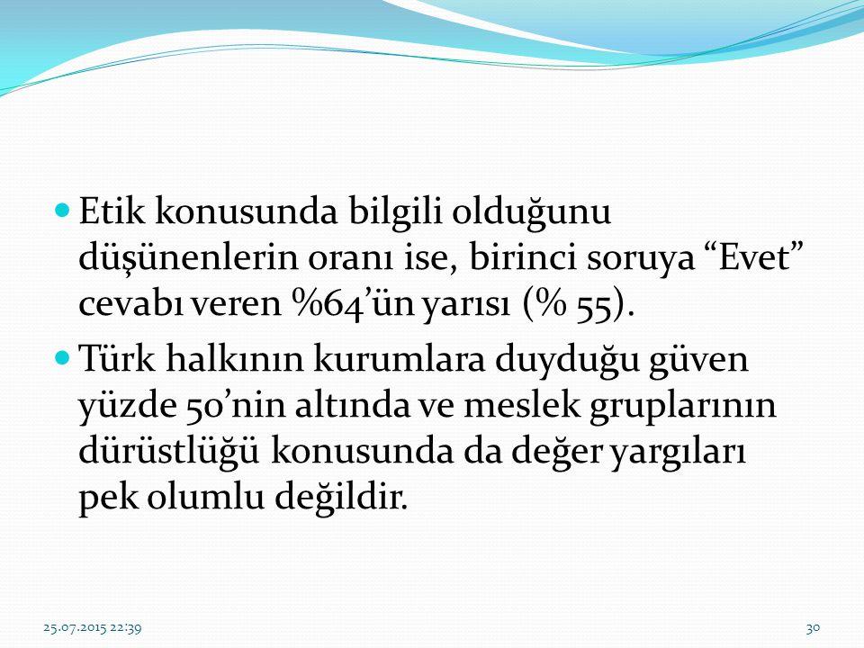 """Etik konusunda bilgili olduğunu düşünenlerin oranı ise, birinci soruya """"Evet"""" cevabı veren %64'ün yarısı (% 55). Türk halkının kurumlara duyduğu güven"""
