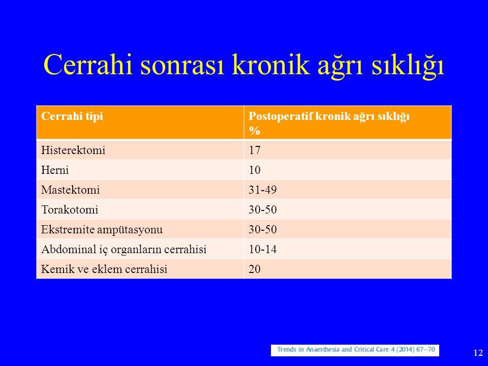 Cerrahi sonrası kronik ağrı sıklığı Cerrahi tipiPostoperatif kronik ağrı sıklığı % Histerektomi17 Herni10 Mastektomi31-49 Torakotomi30-50 Ekstremite a