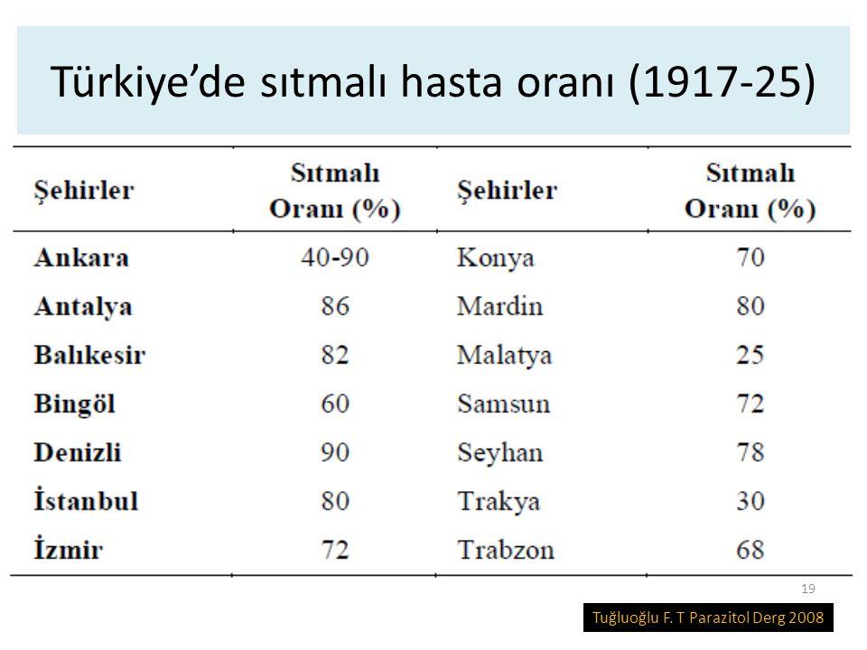 Türkiye'de sıtmalı hasta oranı (1917-25) Tuğluoğlu F. T Parazitol Derg 2008 19