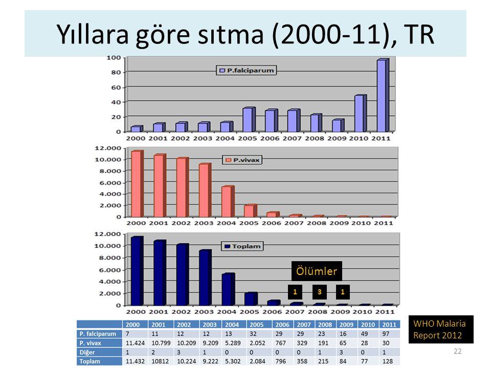 Yıllara göre sıtma (2000-11), TR WHO Malaria Report 2012 Ölümler 131 22