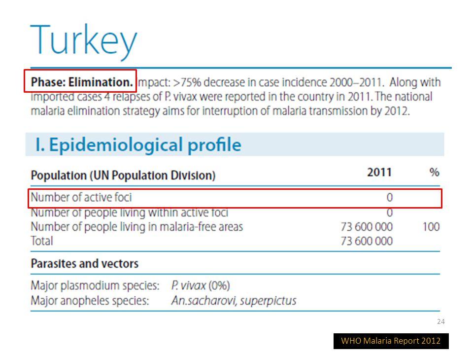 WHO Malaria Report 2012 24