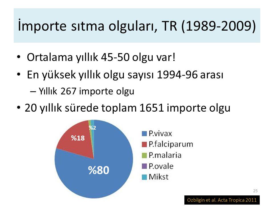İmporte sıtma olguları, TR (1989-2009) Ortalama yıllık 45-50 olgu var! En yüksek yıllık olgu sayısı 1994-96 arası – Yıllık 267 importe olgu 20 yıllık