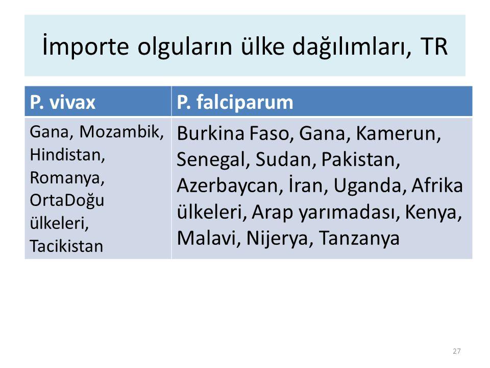 İmporte olguların ülke dağılımları, TR P. vivaxP. falciparum Gana, Mozambik, Hindistan, Romanya, OrtaDoğu ülkeleri, Tacikistan Burkina Faso, Gana, Kam