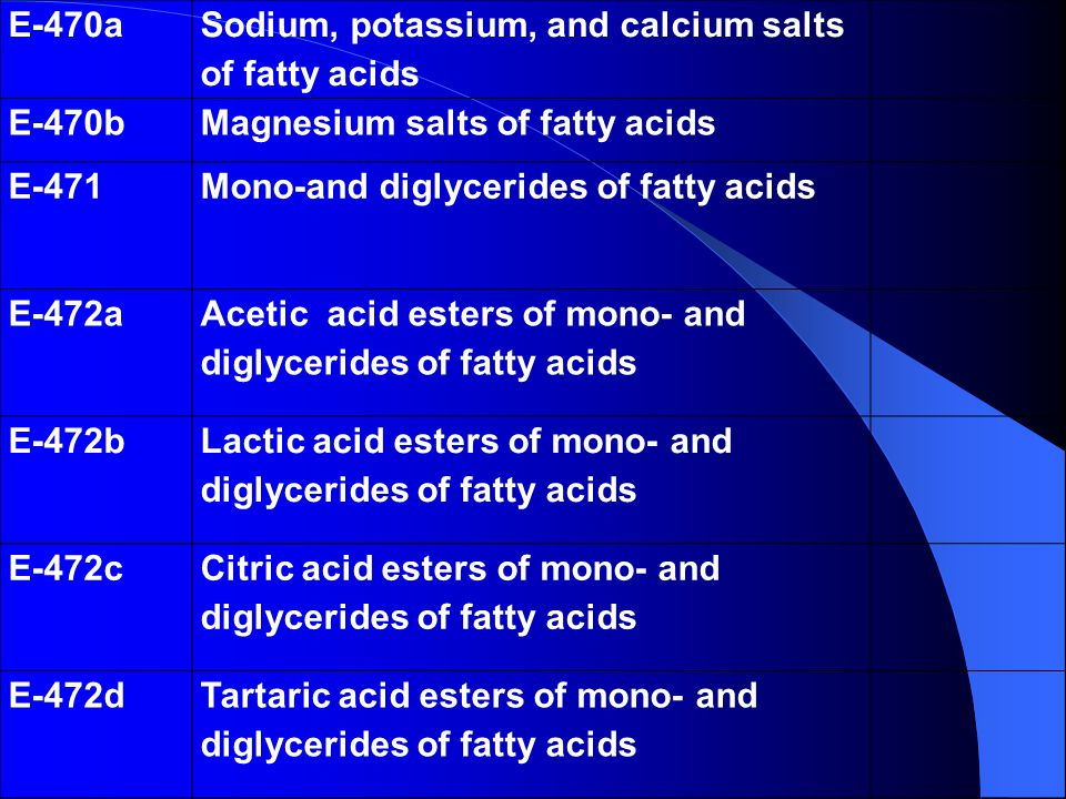 E-470a Sodium, potassium, and calcium salts of fatty acids E-470bMagnesium salts of fatty acids E-471Mono-and diglycerides of fatty acids E-472a Acetic acid esters of mono- and diglycerides of fatty acids E-472b Lactic acid esters of mono- and diglycerides of fatty acids E-472c Citric acid esters of mono- and diglycerides of fatty acids E-472dTartaric acid esters of mono- and diglycerides of fatty acids