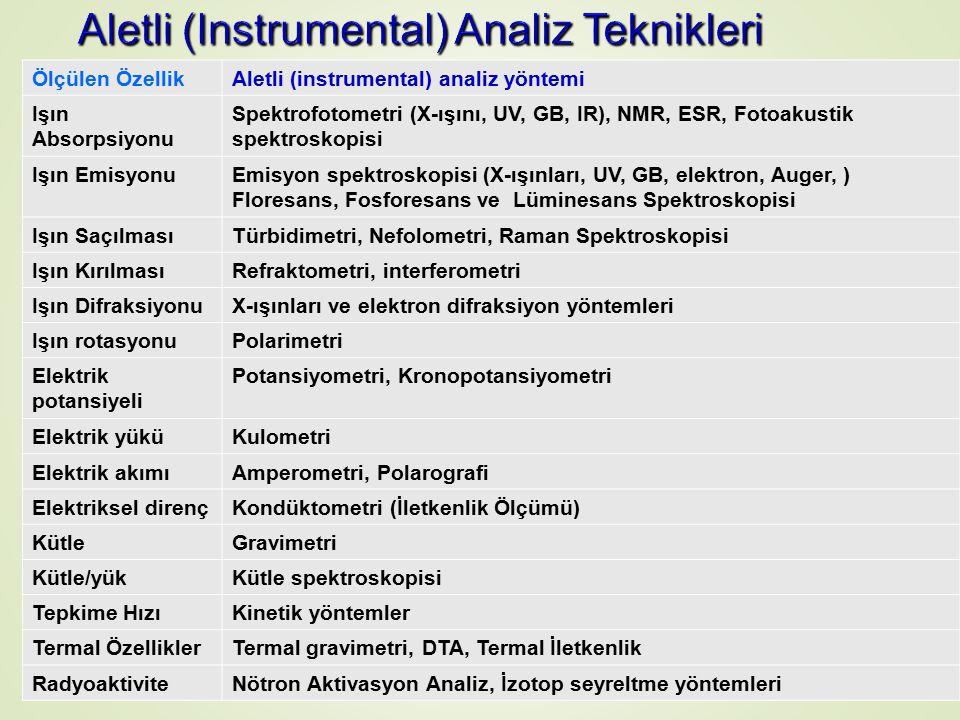 Ölçülen ÖzellikAletli (instrumental) analiz yöntemi Işın Absorpsiyonu Spektrofotometri (X-ışını, UV, GB, IR), NMR, ESR, Fotoakustik spektroskopisi Işın EmisyonuEmisyon spektroskopisi (X-ışınları, UV, GB, elektron, Auger, ) Floresans, Fosforesans ve Lüminesans Spektroskopisi Işın SaçılmasıTürbidimetri, Nefolometri, Raman Spektroskopisi Işın KırılmasıRefraktometri, interferometri Işın DifraksiyonuX-ışınları ve elektron difraksiyon yöntemleri Işın rotasyonuPolarimetri Elektrik potansiyeli Potansiyometri, Kronopotansiyometri Elektrik yüküKulometri Elektrik akımıAmperometri, Polarografi Elektriksel dirençKondüktometri (İletkenlik Ölçümü) KütleGravimetri Kütle/yükKütle spektroskopisi Tepkime HızıKinetik yöntemler Termal ÖzelliklerTermal gravimetri, DTA, Termal İletkenlik RadyoaktiviteNötron Aktivasyon Analiz, İzotop seyreltme yöntemleri