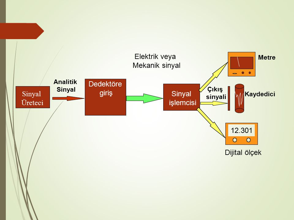 Sinyal Üreteci Dedektöre giriş Analitik Sinyal işlemcisi Elektrik veya Mekanik sinyal 12.301 Çıkış sinyali Metre Kaydedici Dijital ölçek