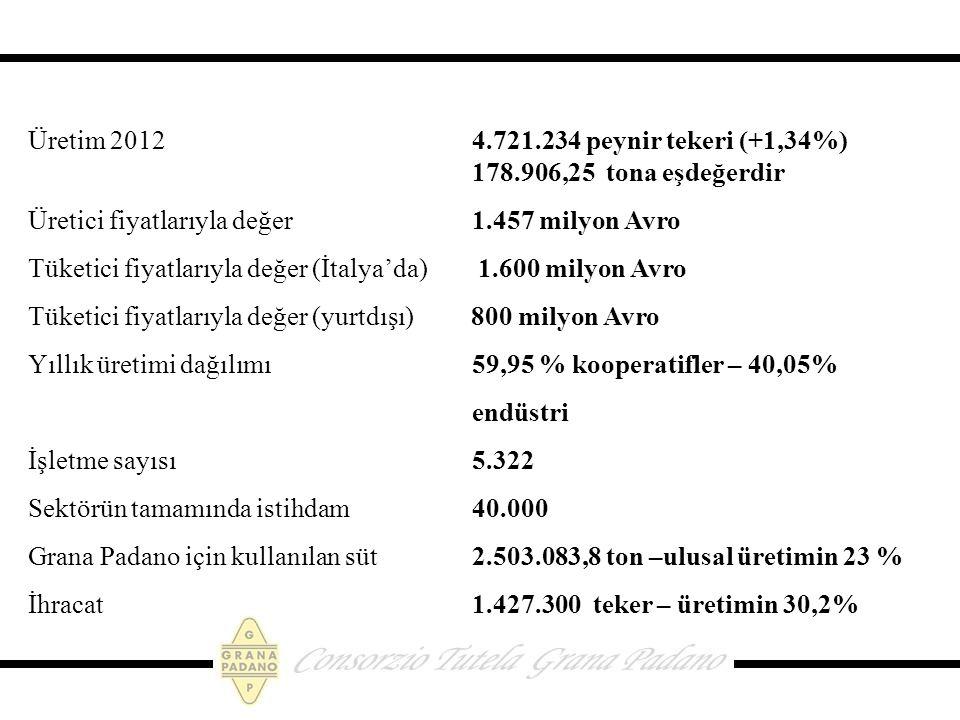 Üretim 2012 4.721.234 peynir tekeri (+1,34%) 178.906,25 tona eşdeğerdir Üretici fiyatlarıyla değer 1.457 milyon Avro Tüketici fiyatlarıyla değer (İtalya'da) 1.600 milyon Avro Tüketici fiyatlarıyla değer (yurtdışı) 800 milyon Avro Yıllık üretimi dağılımı 59,95 % kooperatifler – 40,05% endüstri İşletme sayısı 5.322 Sektörün tamamında istihdam 40.000 Grana Padano için kullanılan süt 2.503.083,8 ton –ulusal üretimin 23 % İhracat 1.427.300 teker – üretimin 30,2%
