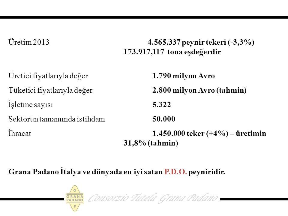 Üretim 2013 4.565.337 peynir tekeri (-3,3%) 173.917,117 tona eşdeğerdir Üretici fiyatlarıyla değer 1.790 milyon Avro Tüketici fiyatlarıyla değer 2.800 milyon Avro (tahmin) İşletme sayısı 5.322 Sektörün tamamında istihdam50.000 İhracat 1.450.000 teker (+4%) – üretimin 31,8% (tahmin) Grana Padano İtalya ve dünyada en iyi satan P.D.O.
