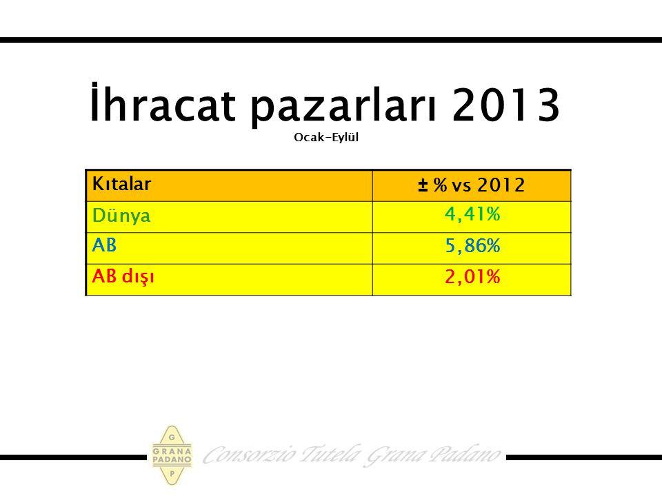 İhracat pazarları 2013 Ocak-Eylül Kıtalar ± % vs 2012 Dünya 4,41% AB 5,86% AB dışı 2,01%