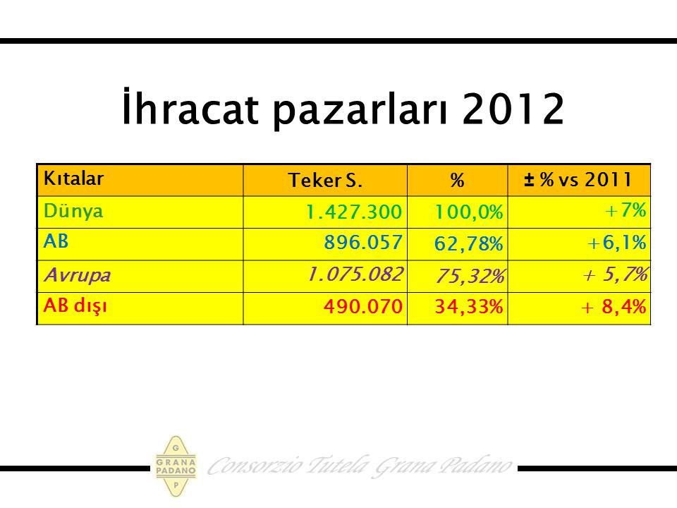 İhracat pazarları 2012 Kıtalar Teker S.%± % vs 2011 Dünya1.427.300100,0% +7% AB896.057 62,78% +6,1% Avrupa 1.075.082 75,32% + 5,7% AB dışı490.07034,33%+ 8,4%