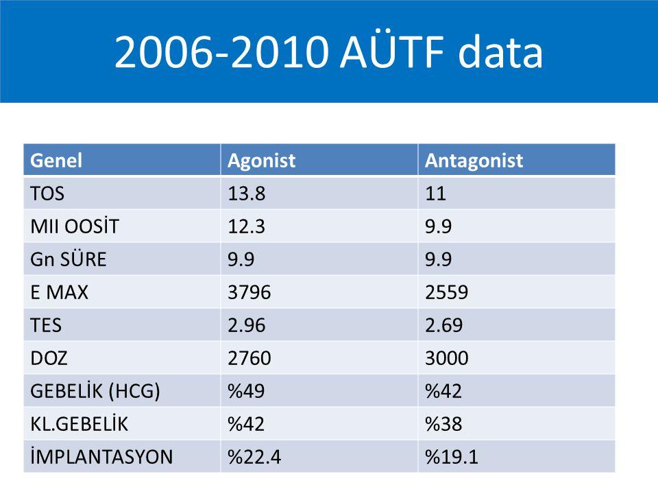 2006-2010 AÜTF data GenelAgonistAntagonist TOS13.811 MII OOSİT12.39.9 Gn SÜRE9.9 E MAX37962559 TES2.962.69 DOZ27603000 GEBELİK (HCG)%49%42 KL.GEBELİK%