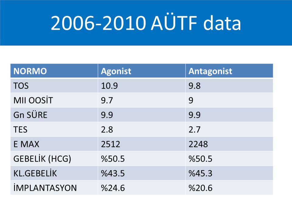 2006-2010 AÜTF data NORMOAgonistAntagonist TOS10.99.8 MII OOSİT9.79 Gn SÜRE9.9 TES2.82.7 E MAX25122248 GEBELİK (HCG)%50.5 KL.GEBELİK%43.5%45.3 İMPLANT