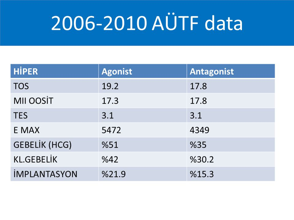 2006-2010 AÜTF data HİPERAgonistAntagonist TOS19.217.8 MII OOSİT17.317.8 TES3.1 E MAX54724349 GEBELİK (HCG)%51%35 KL.GEBELİK%42%30.2 İMPLANTASYON%21.9