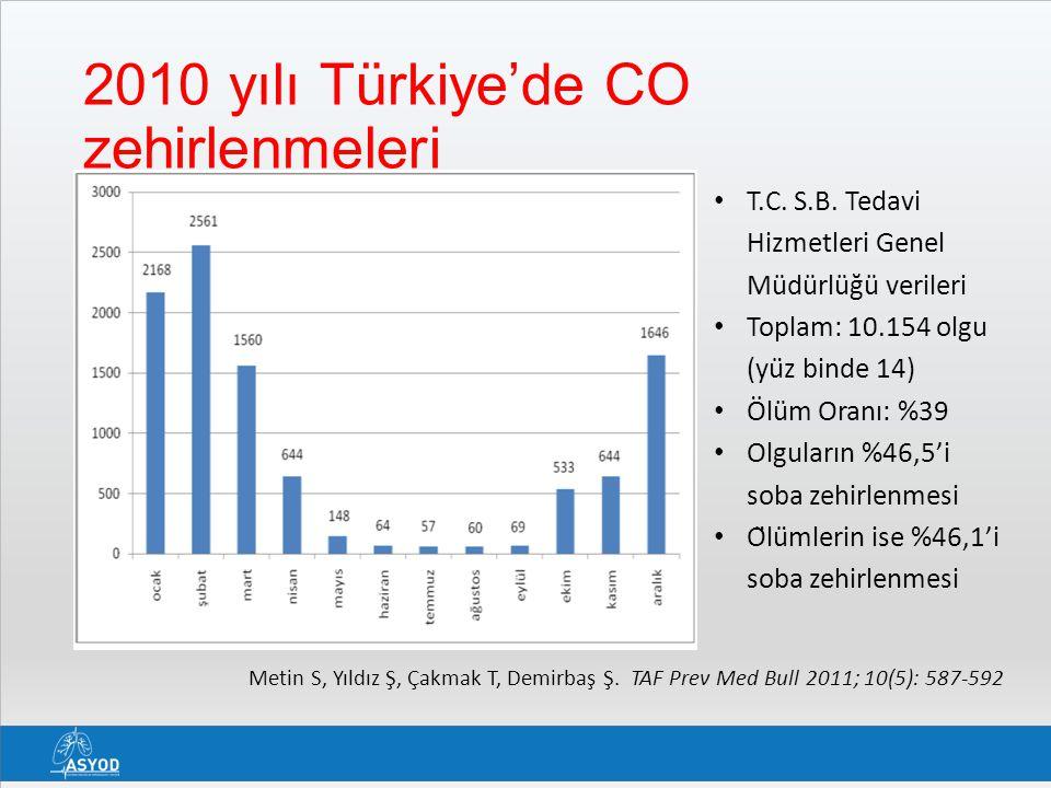 2010 yılı Türkiye'de CO zehirlenmeleri Metin S, Yıldız Ş, Çakmak T, Demirbaş Ş. TAF Prev Med Bull 2011; 10(5): 587-592 T.C. S.B. Tedavi Hizmetleri G