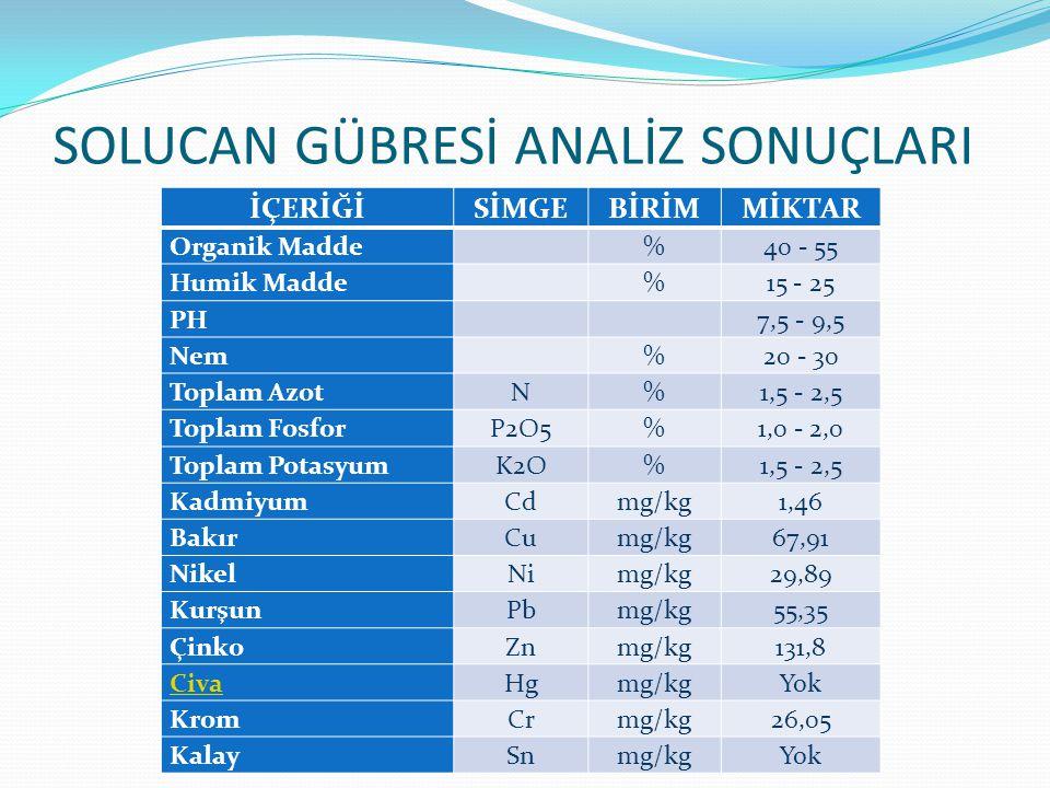 SOLUCAN GÜBRESİ ANALİZ SONUÇLARI İÇERİĞİSİMGEBİRİMMİKTAR Organik Madde %40 - 55 Humik Madde %15 - 25 PH 7,5 - 9,5 Nem %20 - 30 Toplam AzotN%1,5 - 2,5 Toplam FosforP2O5%1,0 - 2,0 Toplam PotasyumK2O%1,5 - 2,5 KadmiyumCdmg/kg1,46 BakırCumg/kg67,91 NikelNimg/kg29,89 KurşunPbmg/kg55,35 ÇinkoZnmg/kg131,8 CivaHgmg/kgYok KromCrmg/kg26,05 KalaySnmg/kgYok