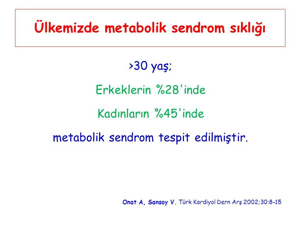 Ülkemizde metabolik sendrom sıklığı >30 yaş; Erkeklerin %28'inde Kadınların %45'inde metabolik sendrom tespit edilmiştir. Onat A, Sansoy V. Türk Kardi