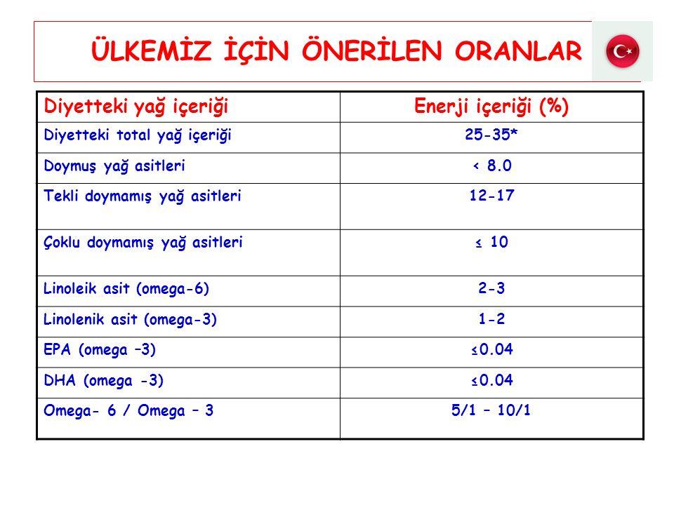 ÜLKEMİZ İÇİN ÖNERİLEN ORANLAR Diyetteki yağ içeriğiEnerji içeriği (%) Diyetteki total yağ içeriği25-35* Doymuş yağ asitleri< 8.0 Tekli doymamış yağ as